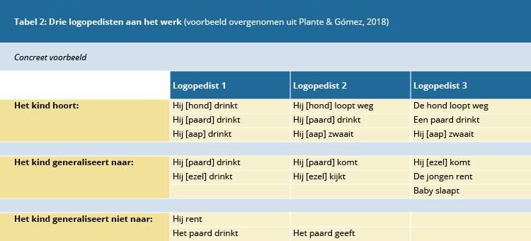Tabel 2. Drie logopedisten aan het werk (voorbeeld overgenomen uit Plante & Gómez, 2018).