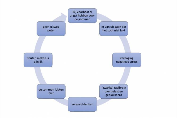 Fig. 2: Negatieve vicieuze cirkel: negatieve gevoelens zijn een extra stoorzender in het rekenproces.