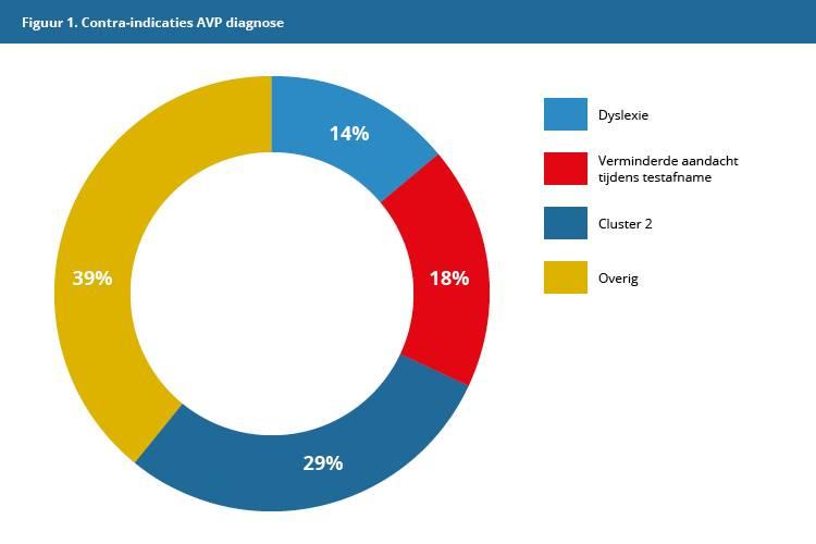 Figuur 1: Resultaten dossierstudie 1; contra-indicaties zuivere AVP diagnose.