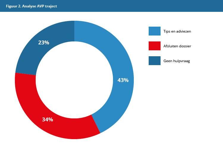 Figuur 2: Resultaten dossierstudie 2; analyse gevolgd AVP traject.