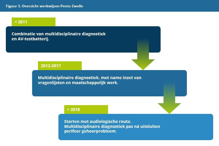 Figuur 3: Overzicht van de belangrijkste aanpassingen in de AVP-werkwijze van Pento Zwolle.