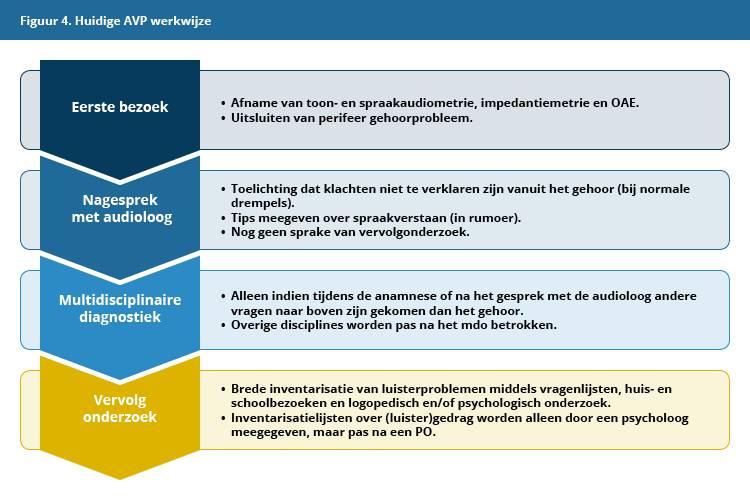 Figuur 4: Huidige AVP-werkwijze AC Pento Zwolle.