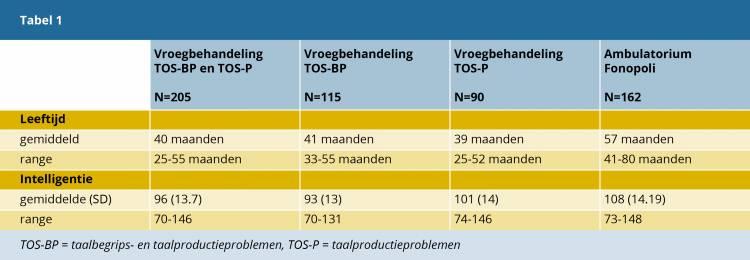Tabel 1. Leeftijd en intelligentie van peuters en kleuters met een TOS.