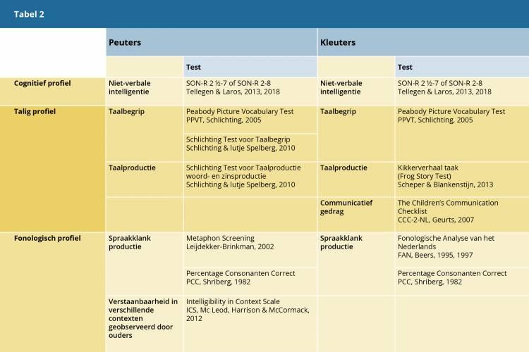 Tabel 2. Gebruikte onderzoeksinstrumenten voor het cognitief, talig en fonologisch profiel bij de peuters en kleuters met een TOS.