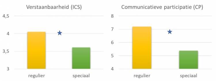 Figuur 4. Verstaanbaarheid en communicatieve participatie en in de kleuterklas per onderwijstype zoals gemeten met de CP-schalen en de ICS-schaal (oordeel van ouders)