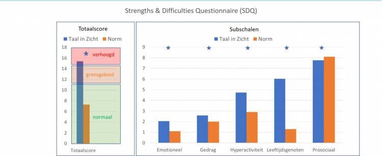 Figuur 6. Uitkomsten vragenlijst psychosociale ontwikkeling (SDQ) van kleuters (stellingen door ouders beoordeeld)