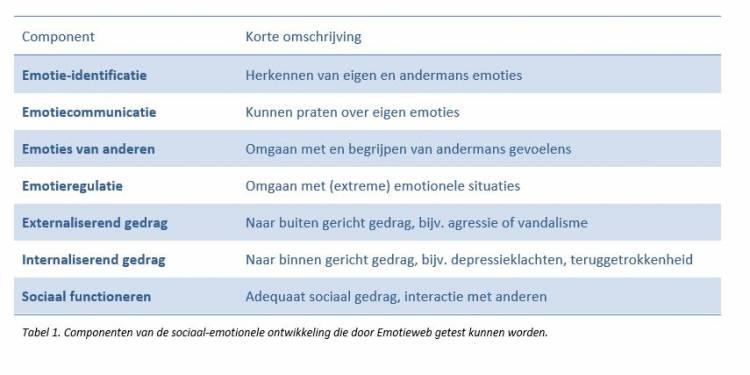 Tabel 1 componenten van de sociaal emotionele ontwikkeling in Emotiweb