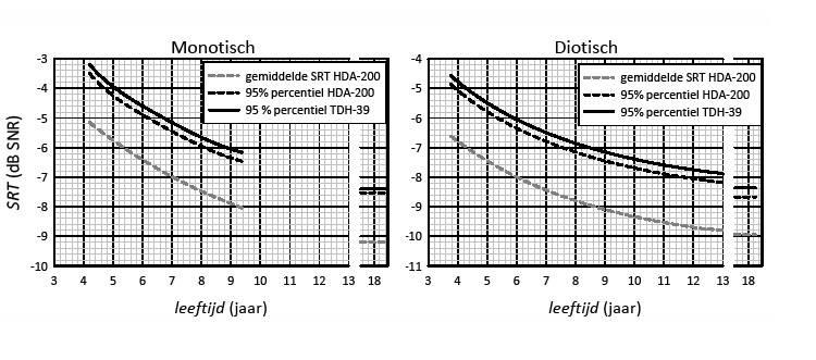 twee grafieken met DIN-test uitslagen, monotisch en diotisch