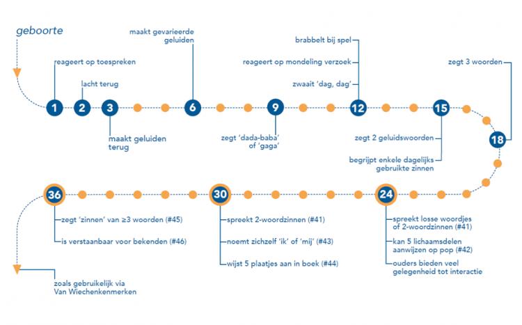 Figuur 1. Kenmerken van communicatieve ontwikkeling tot 36 maanden.