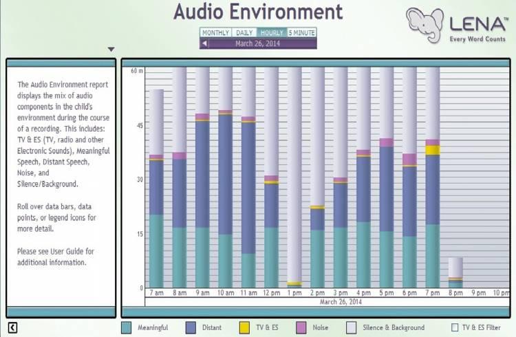 Vier schermafdrukken van output  variabelen van LENA