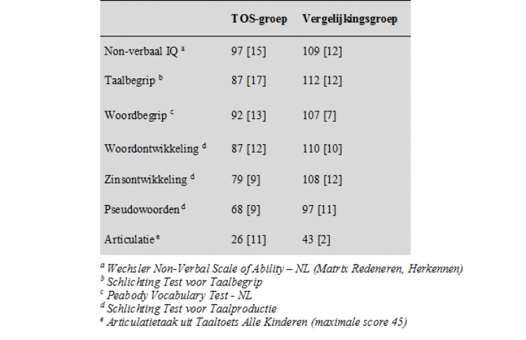 Namen van de gebruikte testen
