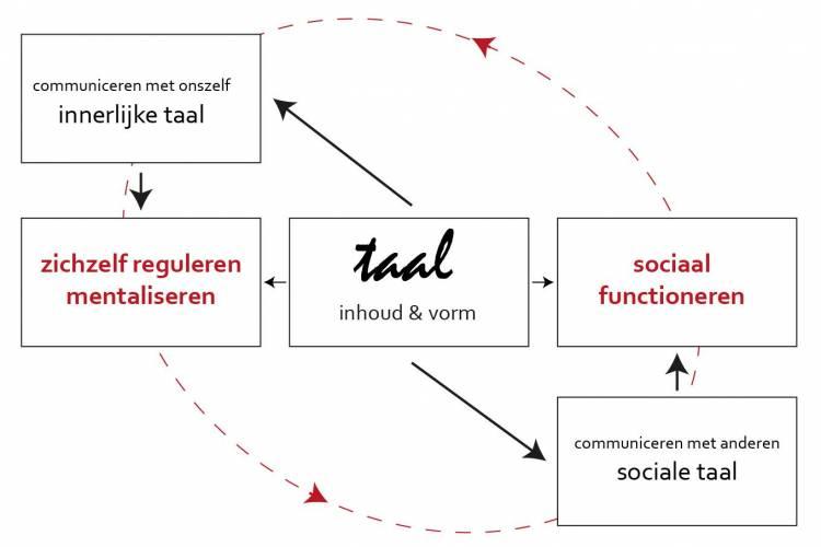 Werkmodel Sociaal Emotionele Problematiek