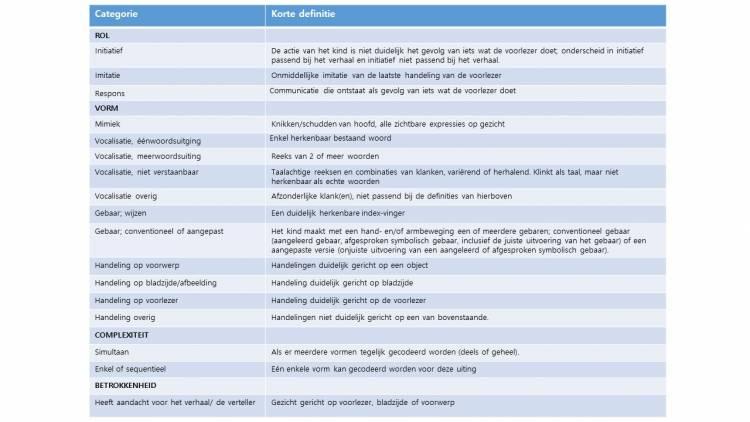 Tabel 2. Definities van communicatieve uitingen gebruikt bij de analyses
