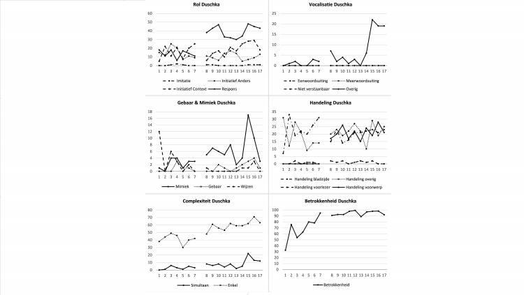 Grafieken van communicatief gedrag van Duschka