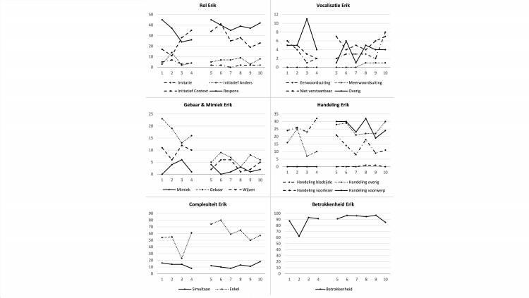 Grafieken van communicatief gedrag van Erik