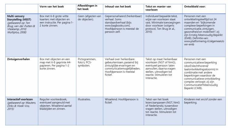 Tbel 1. Overzicht van verschillende vormen van voorlezen bij meervoudige beperkingen